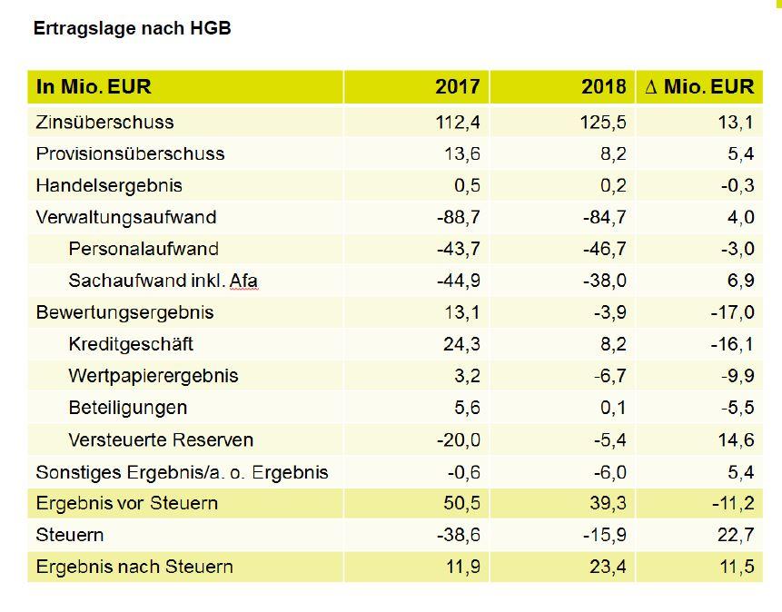 2018_SaarLB_Ertragslage_HG_Bilanz.JPG